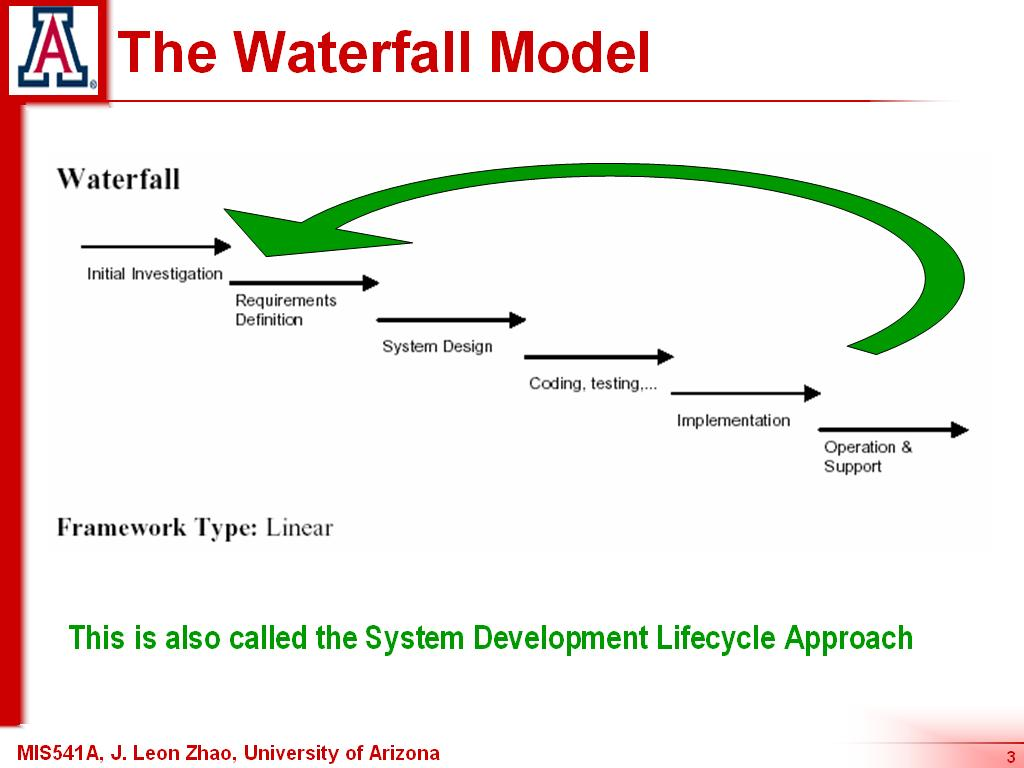 Application development approaches mis541 s a d for Waterfall method steps