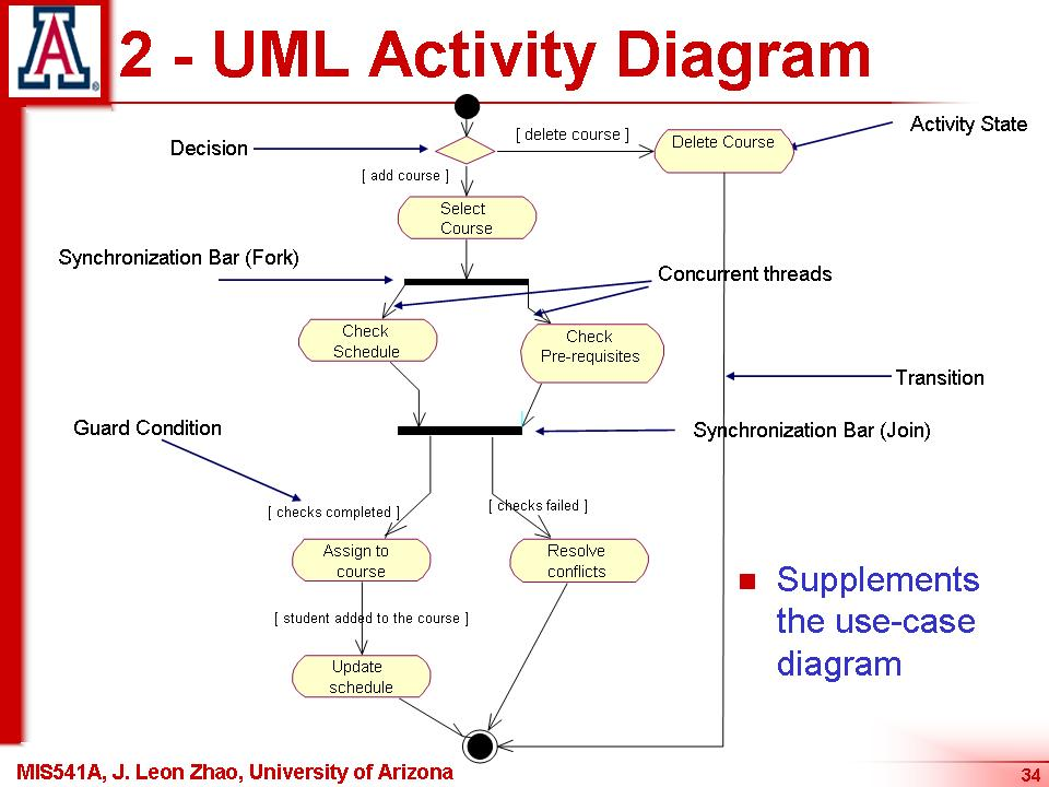 state and activity diagrams in uml